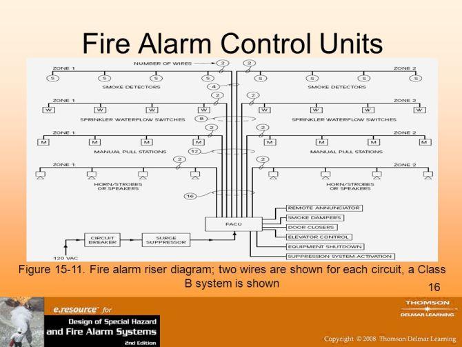 class a fire alarm panel wiring diagram  vw radio wiring