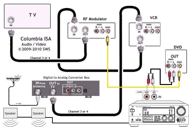 AE_9401] Rf Modulator Hookup Audio Video Switch Box Hook