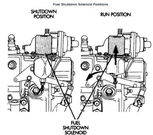 [GN_6156] Dt466 Fuel Shut Off Solenoid Wiring Schematic