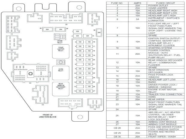 1998 grand cherokee fuse diagram  description wiring
