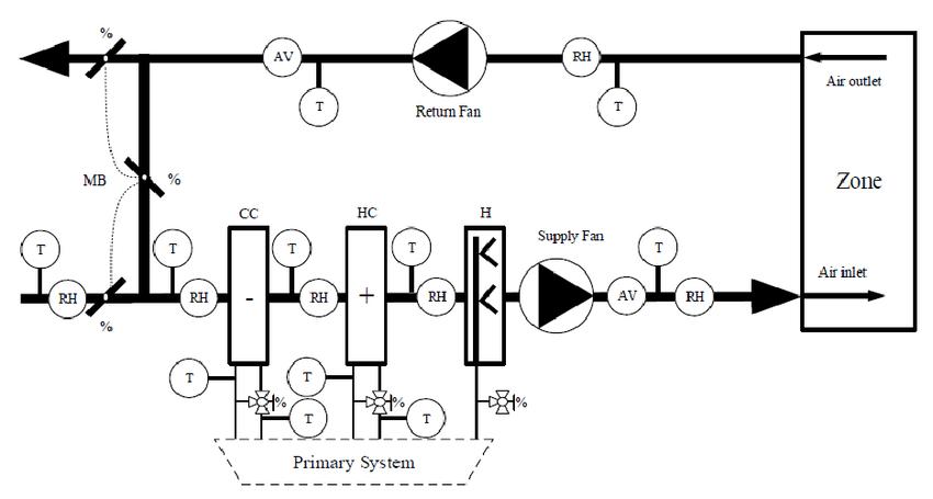 [EX_2203] Air Handling Unit Wiring Diagram Schematic Wiring