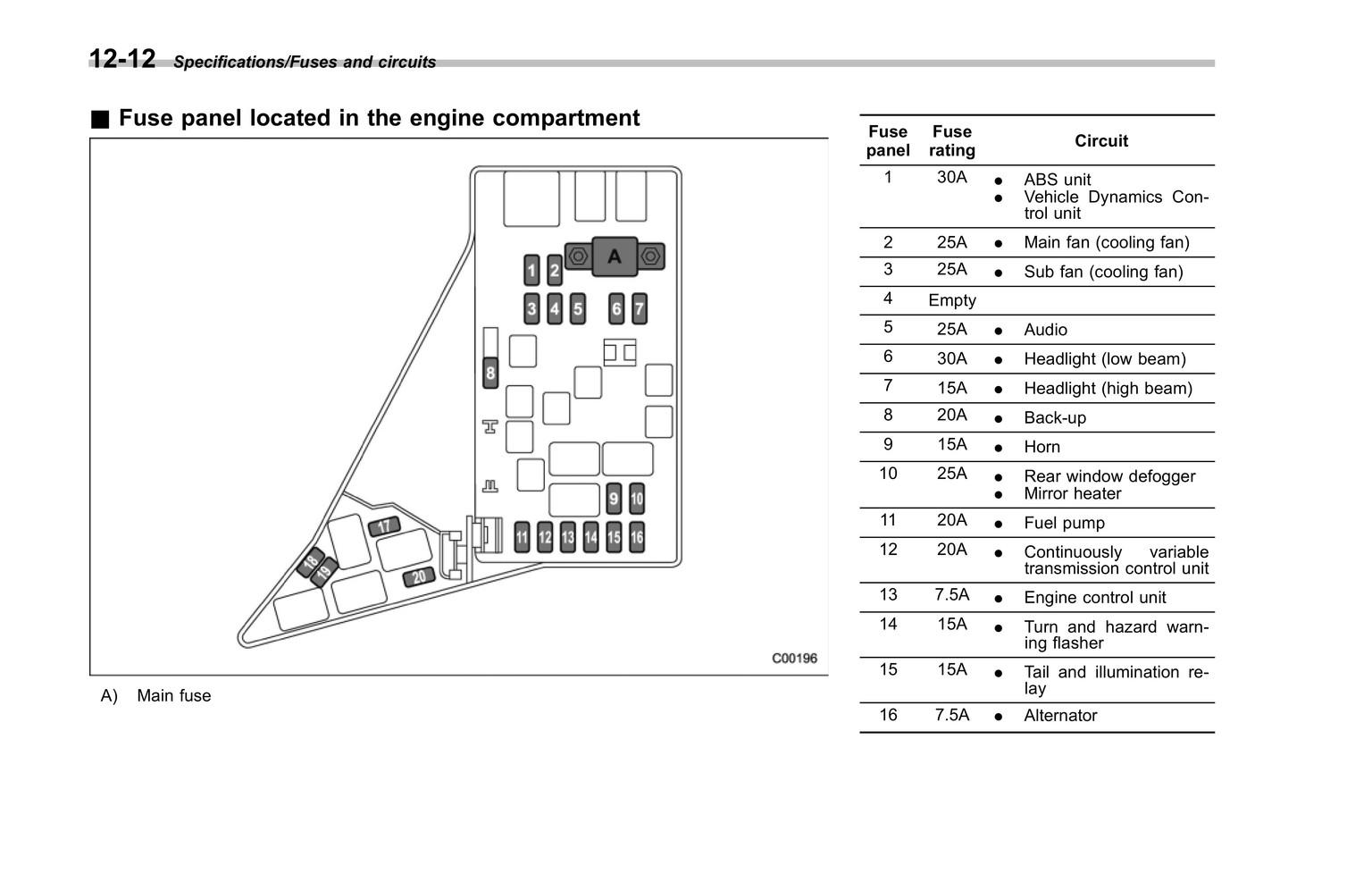 2009 Subaru Impreza Fuse Box Diagram / Fuse Box Diagram