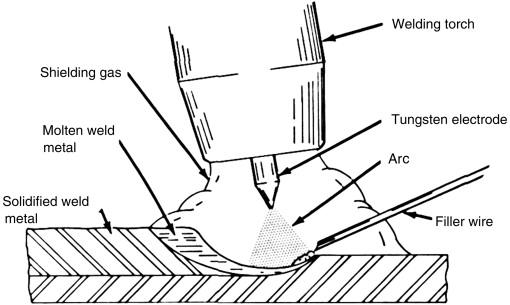 [XO_7872] Tig Welding Torch Diagram Schematic Wiring