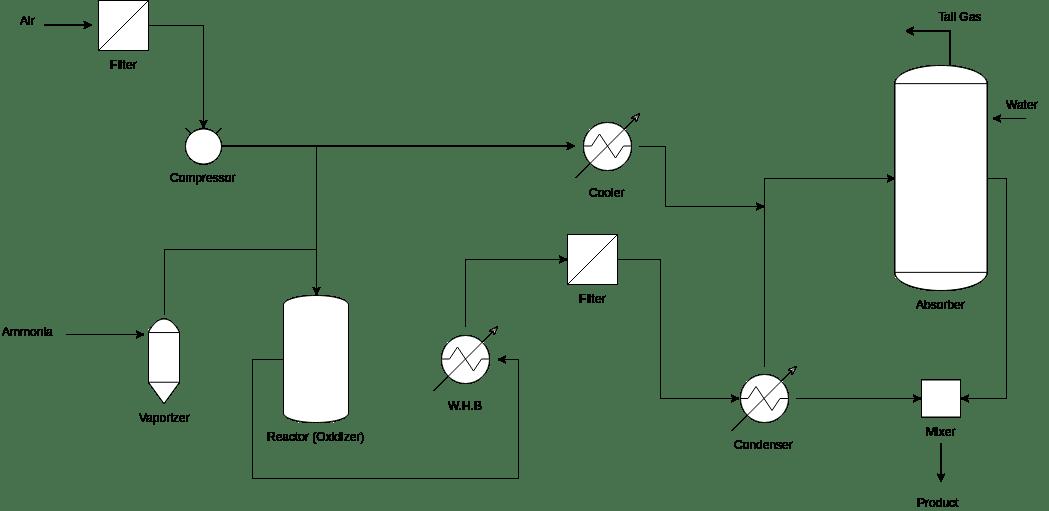 [DS_5431] Process Flow Diagram Reactor Wiring Diagram