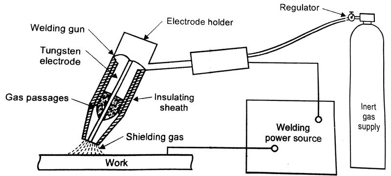 [RE_3749] Diagram Of Welding Tools Wiring Diagram