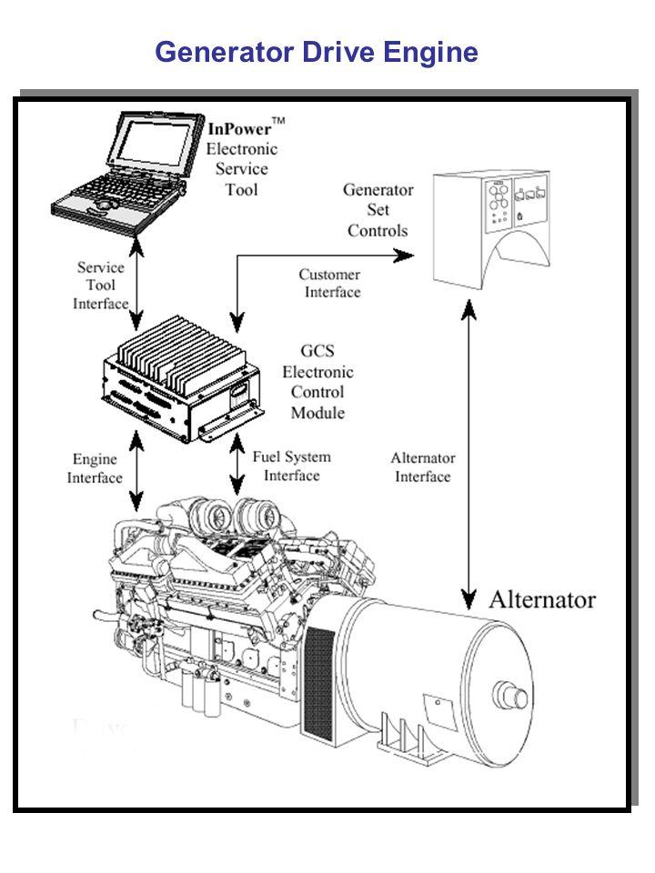 [YX_4279] Cummins Qsx15 Generatordrive Control System