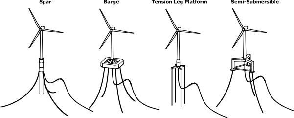 [DS_6055] Wind Power Plant Diagram Wind Turbine Platforms