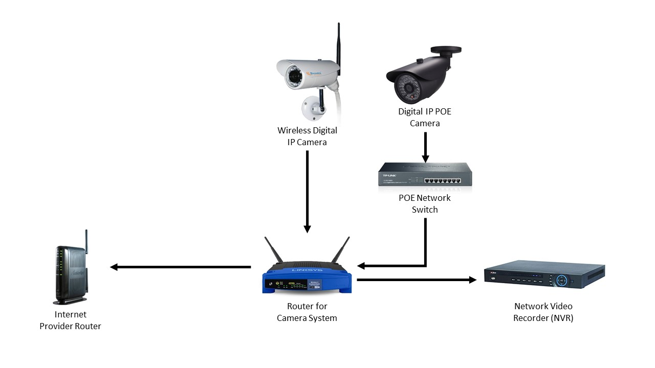 [SF_0283] Cctv Security Camera System Diagram Schematic Wiring