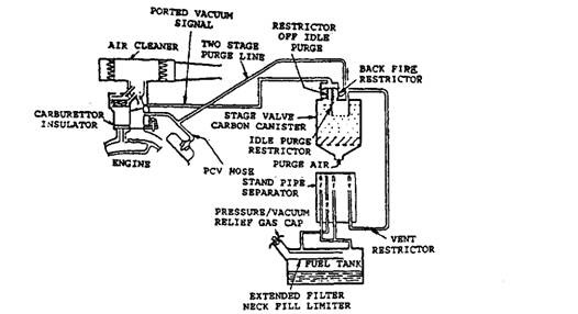 [TC_8919] Emission Controls Evaporative Emission Controls