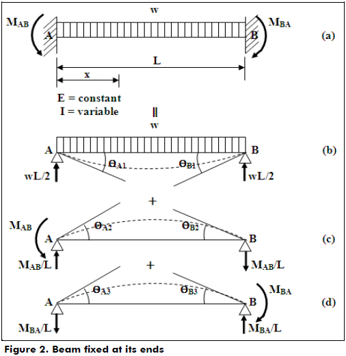 [BN_2165] Bending Moment Fixed End Beam Fixed End Moment