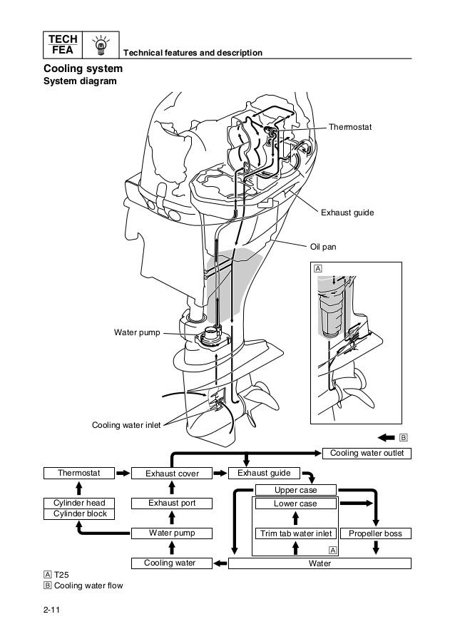 Yamaha Four Stroke Trim Wiring Diagram / Yamaha Four