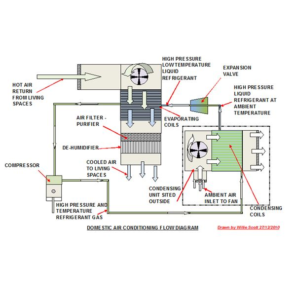 tb9635 central air conditioning systems schematic on