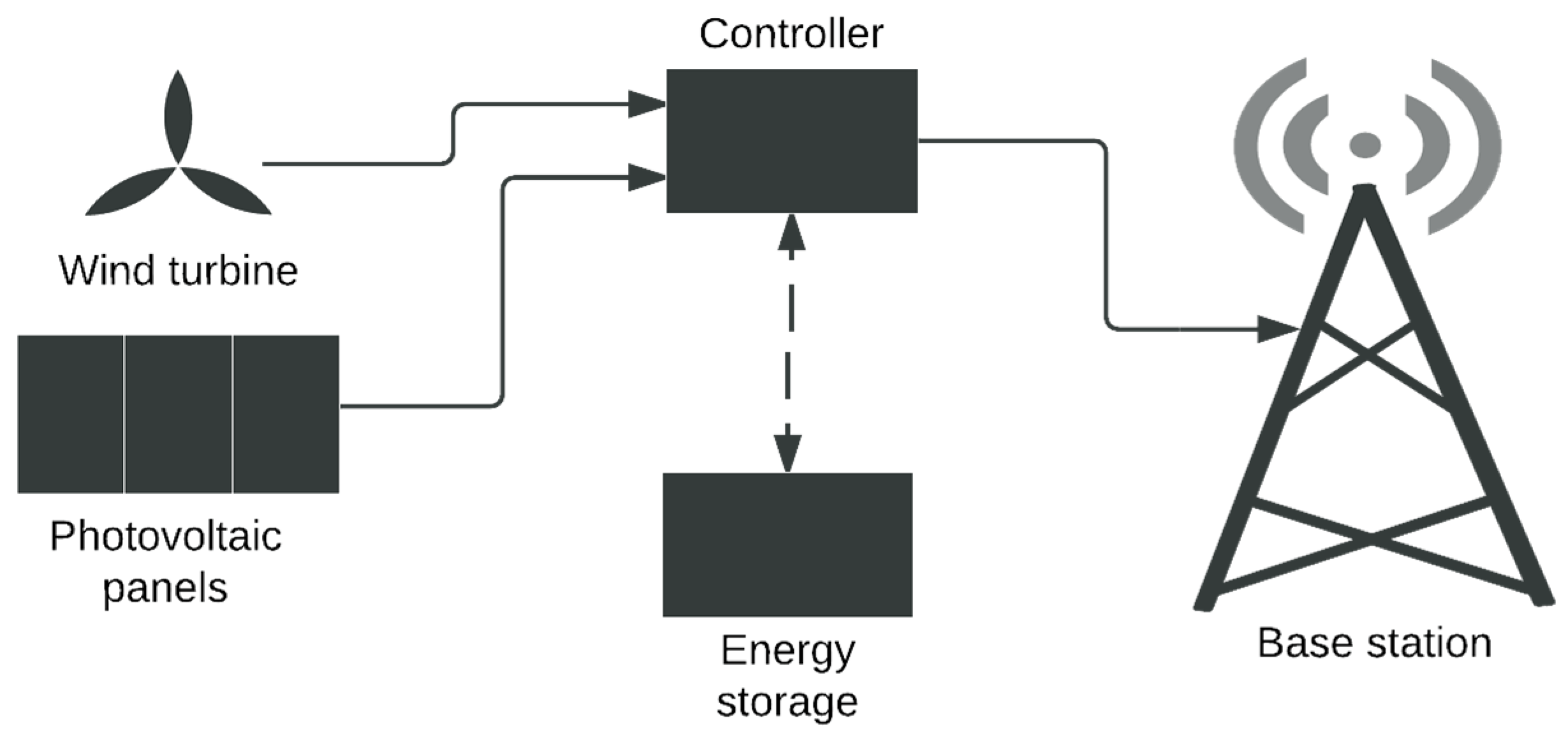 Ys Wind Turbine System Block Diagram Sma Sunny