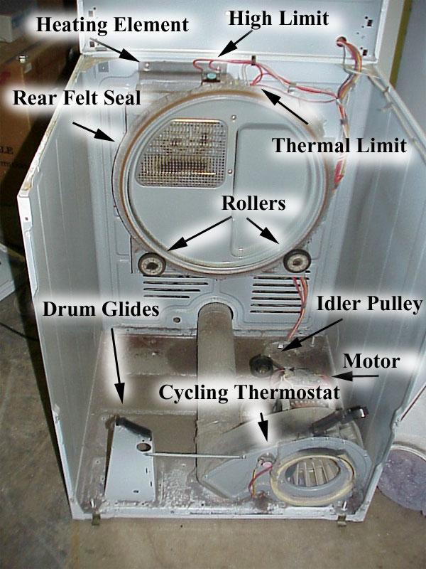 Kenmore Dryer Heating Element Wiring Diagram : kenmore, dryer, heating, element, wiring, diagram, Dryer, Diagram, Wiring, Export, Brain-creation, Brain-creation.congressosifo2018.it