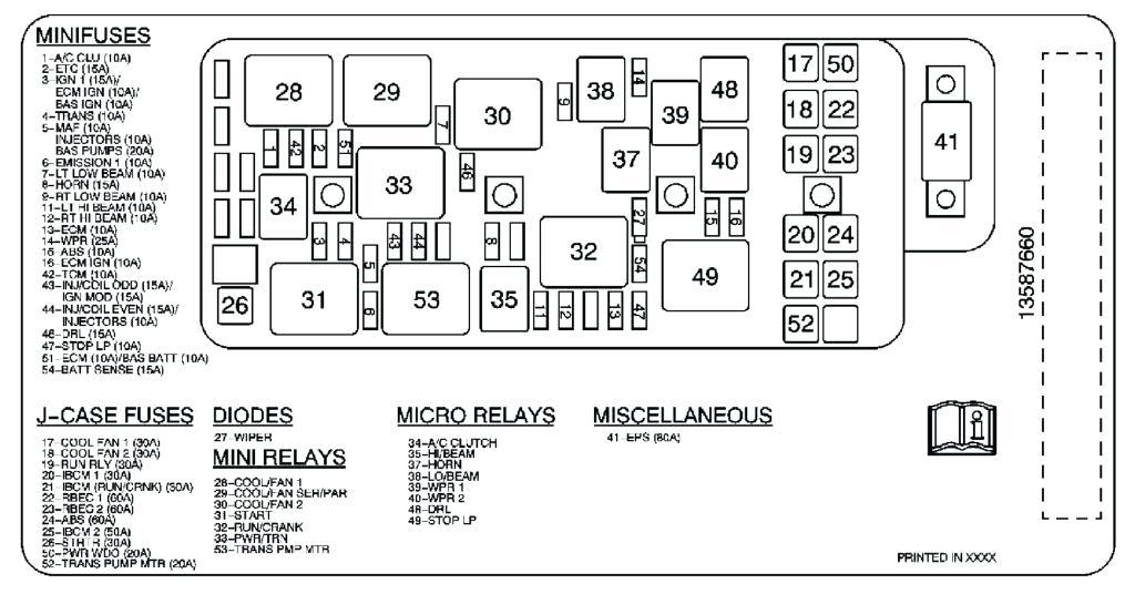2004 Chevy Malibu Fuse Box Diagram / Diagram For Fuse Box