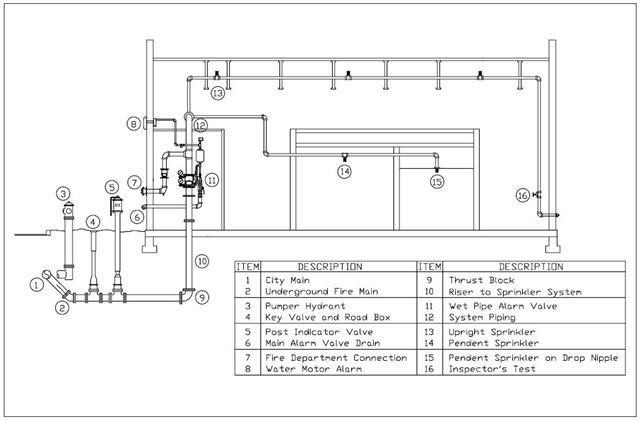 [YV_4328] Home Alarm System Wiring Diagram As Well Fire