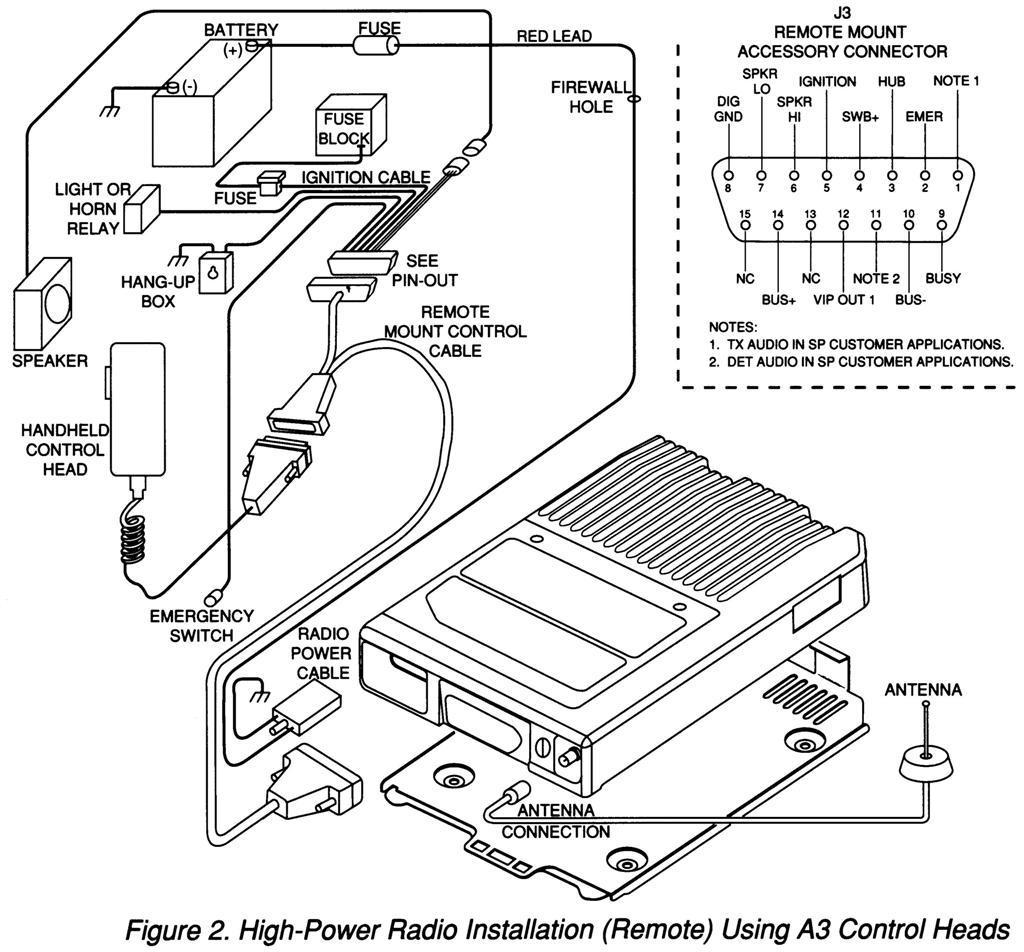 Motorola Astro Xtl Wiring Diagram