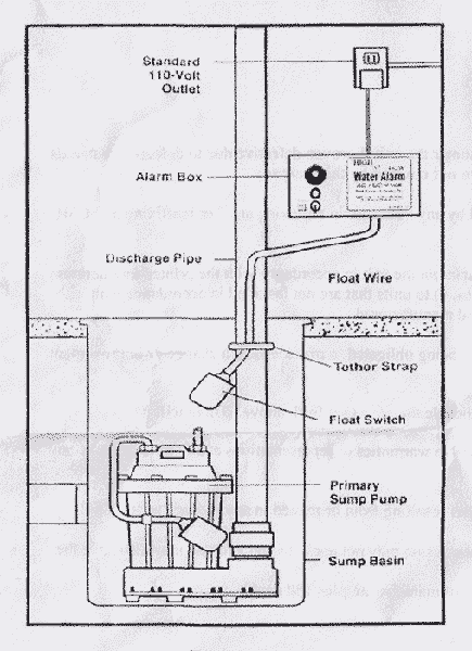 Septic Pump Wiring Diagram : I Just Ripped The Wiring Out