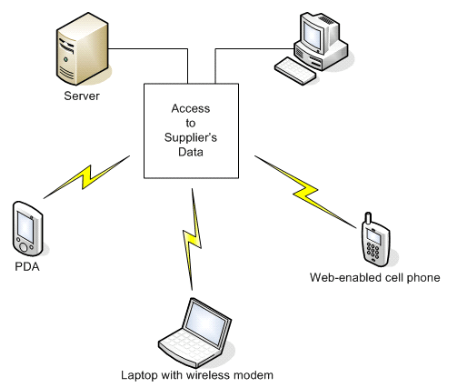 [BG_4671] Visio Diagrams Of Wireless Networks Free Diagram