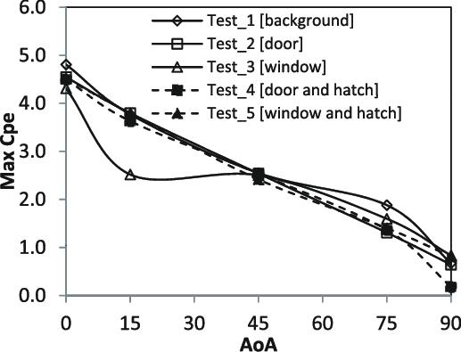 [DE_6077] Gable Vent Diagrams Schematic Wiring