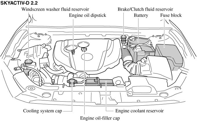 [LV_4989] Mazda Car Fuse Box Replacement Free Diagram