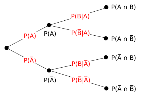small resolution of OD_8079 Statistics Tree Diagram Probability Schematic Wiring