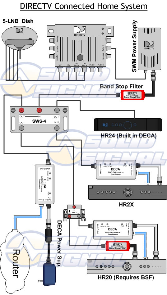 wiring diagram for direct tv with dvr  metro holding cart