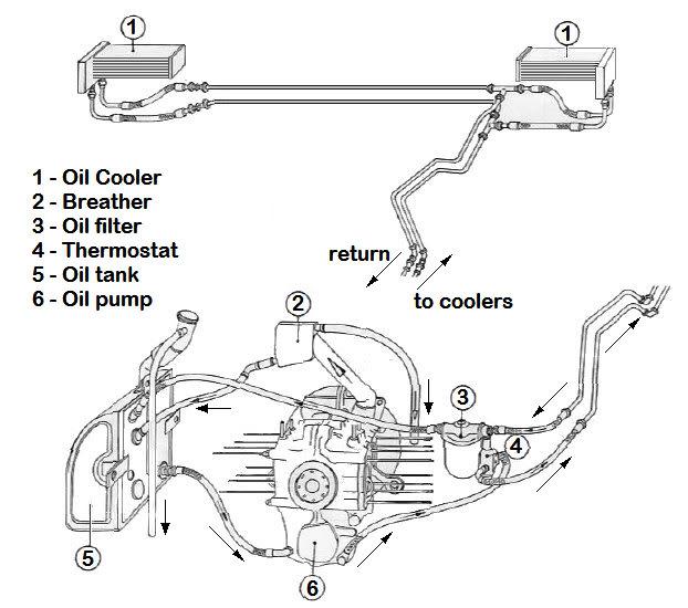 [CF_9268] Oil System Flow Diagram Also Porsche 914 Engine