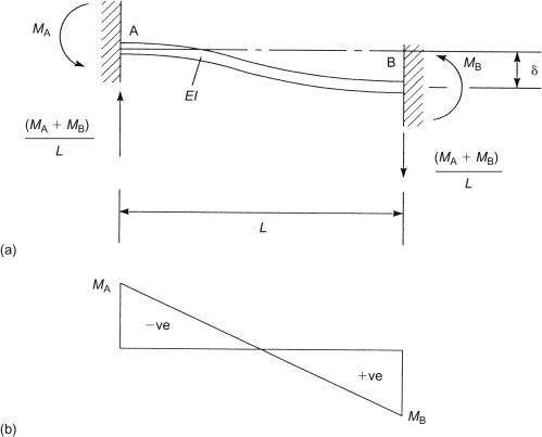 [NA_8437] Fixed End Moment Bending Moment Reaction