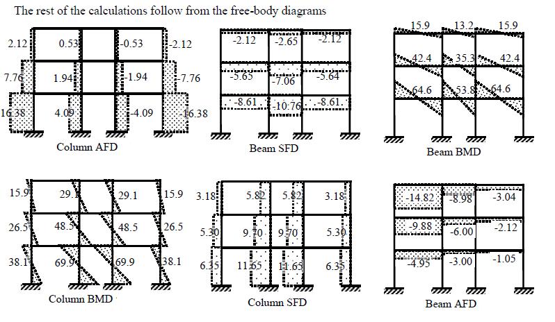 [KS_2230] Diagram For Bending Moment At P Influence Line