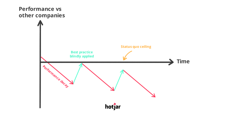 What is Conversion Rate Optimization (CRO)? The Hotjar Guide