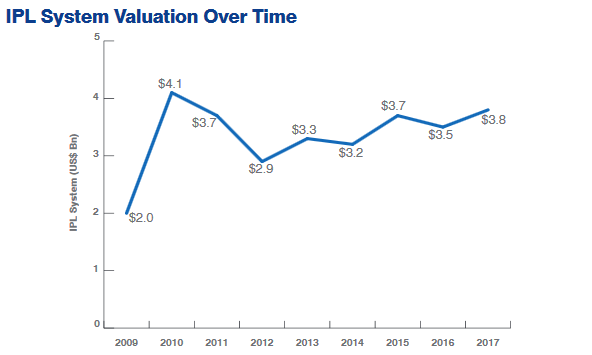 IPL valuation jumps to $3.8 bn in 2017, KKR most valuable