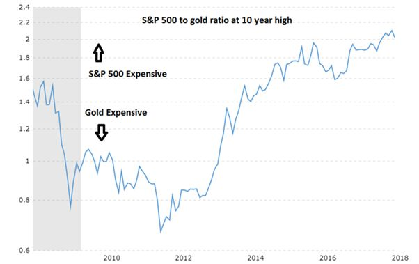 will gold remain a