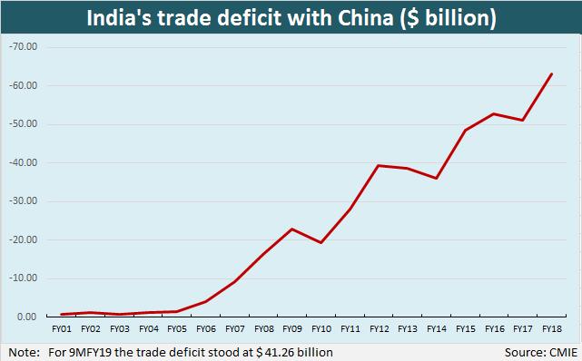 Image result for India - China Trade Gap