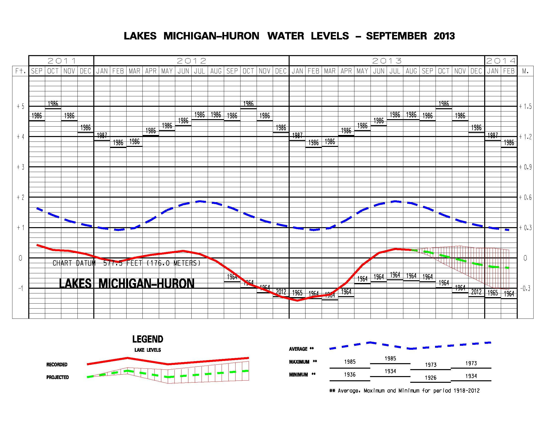 Water Levels In Great Lakes Regain From Record Lows
