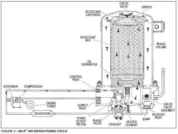 [XL_9085] Air Brake Circuit Diagram Bendix Schematic Wiring