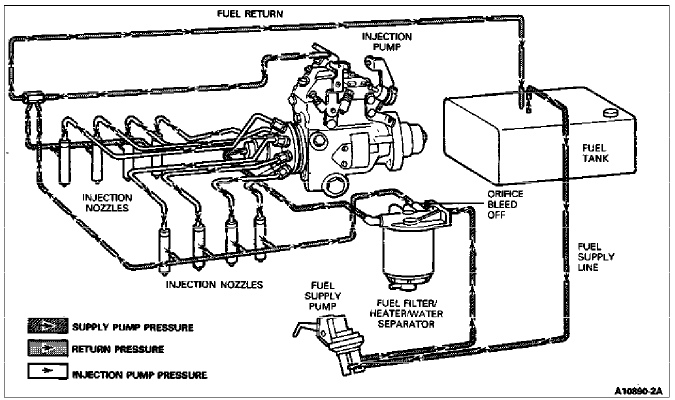 95 7.3 Fuel System Diagram / 1997 Ford F 350 Fuel System