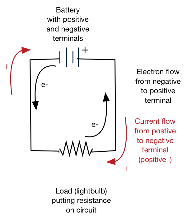 [VH_6962] And Electrons In A Circuit Direction Of Electron