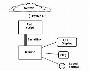 [BX_0205] Wiringpi Arduino Serial Download Diagram
