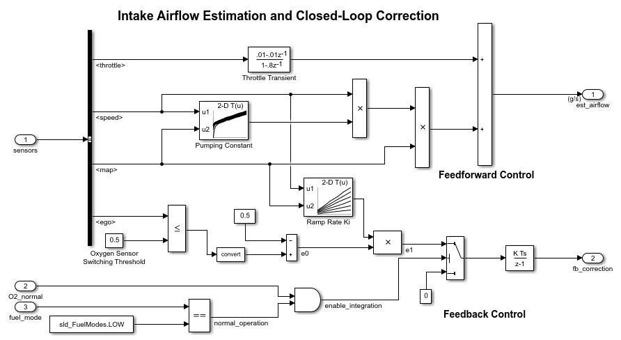 [CZ_6860] Example Of Block Diagram Wiring Diagram