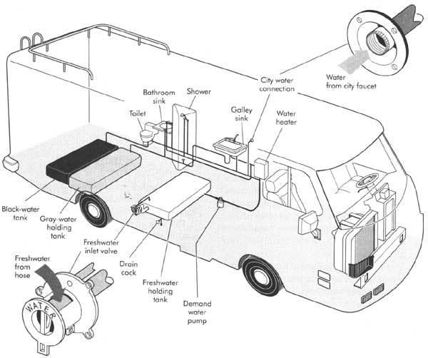 [KL_1771] Rv Holding Tank Level Sensors On Rv Tank Level