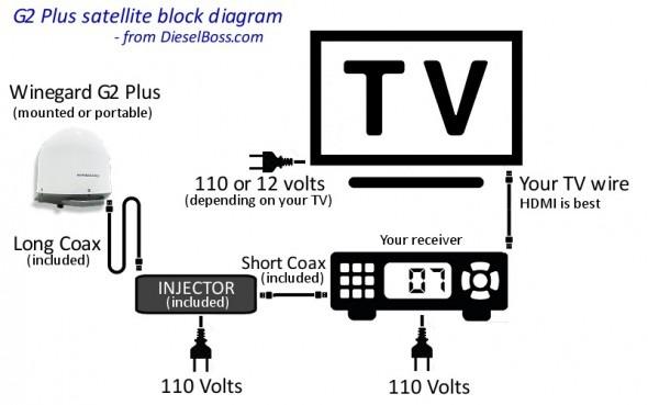 [OS_9043] Keystone Rv Cable Tv Wiring Diagram Free Diagram