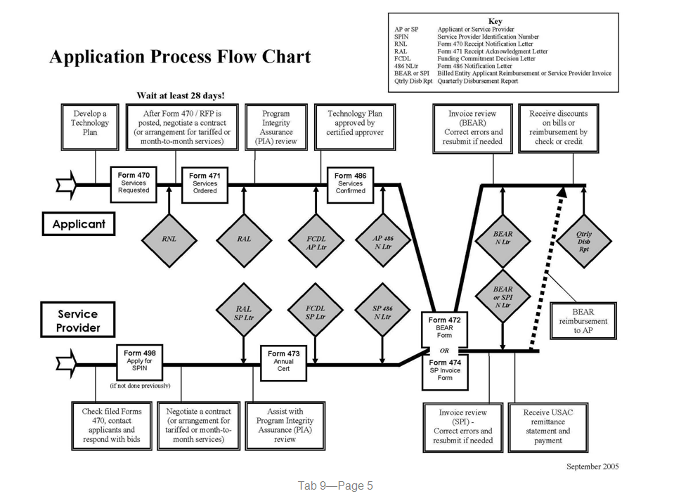 [GB_8527] Process Flow Diagram Website Download Diagram