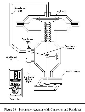 [HB_3296] Pneumatics Wiring Diagram With Actuators Wiring