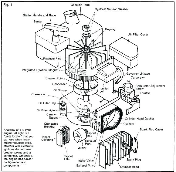 [NA_8408] Craftsman Lawn Mower Throttle Assembly Diagram