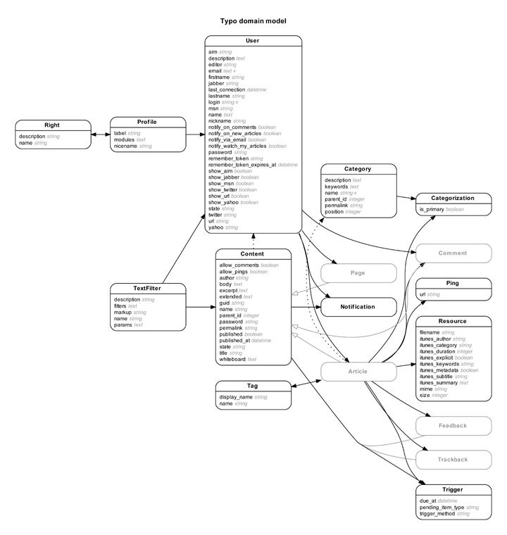 [FK_7671] Er Diagram Ppt Download Wiring Diagram