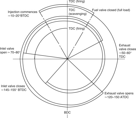 [AV_8853] Running Two Stroke Engine Diagram Wiring Diagram