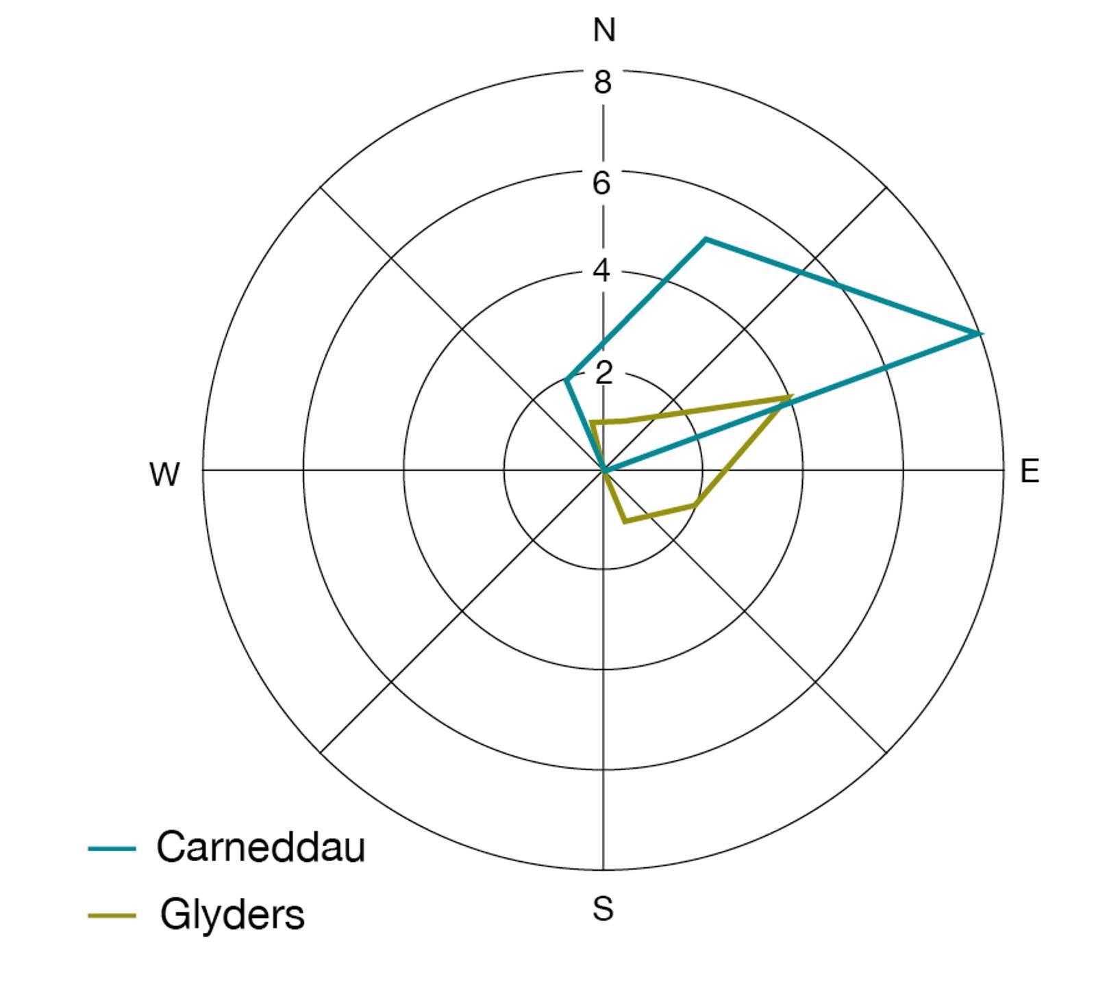 [WW_6332] Rose Diagram Download Diagram