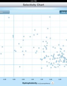 Make method development more predictable and efficient with the waters column selectivity chart also app ranking store data annie rh appannie