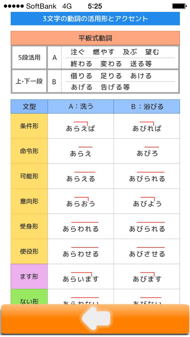日本語アクセント辭書 アプリランキングとストアデータ | App Annie